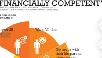 Financially Competent Infographic